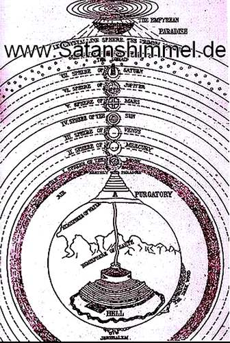 neun Sphären der Planeten